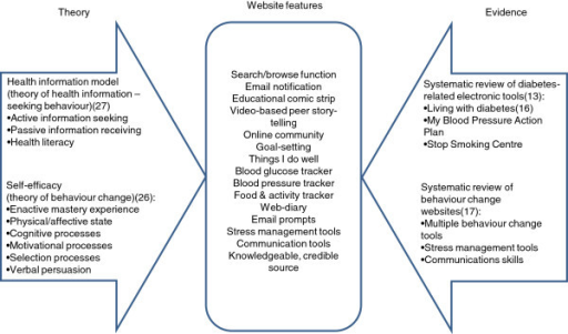 Evidence and theory-based framework for intervention development. Schematic depicting theoretical underpinnings (health information model, self-efficacy) and evidence base (systematic reviews of electronic tools, behavior change websites) contributing to website features.