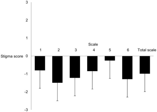 Mean stigma scores and standard deviations on the subscales.Subscale 1: Reliability and Social Functioning; Subscale 2: Malingering and Misuse of Medication; Subscale 3: Ability to Take Responsibility; Subscale 4: Norm-violating and Externalizing Behavior; Subscale 5: Consequences of Diagnostic Disclosure; Subscale 6: Etiology. Higher stigma scores indicate increased stigmatizing beliefs; All subscales differ significantly (p<.05) from each other with the exception of the comparison between 1 and subscale 4 and between subscale 3 and 6 (p>.05).