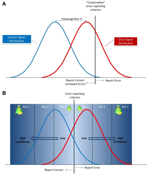 "Metacognitive signal detection model of error reporting. (A) The correct and error signal probability distributions and the decision criteria for reporting an error (vertical dotted line). The distance between the peaks of the distributions is the metacognitive d' and defines the discriminability of an error from a correct response. In this example, the criterion is conservative, meaning that the subject will report only errors whose signal has very little overlap with the correct response signal. All other errors will be reported as ""correct"" as therefore, be classified as Unaware Errors. (B) The relationship between the metacognitive criterion and the subject's confidence, or betting scheme. The further the signal is from the criterion, the higher the confidence in the metacognitive decision, and the higher subjects will be willing to bet."