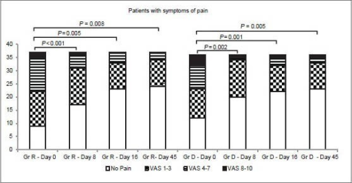 Distribution of patients with pain symptom at baseline and at follow-ups. Within group differences as depicted above were compared using Pearson chi-square test. Between group differences (Roidosanal® vs Daflon® at all visits were comparable (Pearson chi-square test; Day 0, P = 0.577; Day 8, P = 0.408; Day 16, P = 0.765; Day 45, P = 0.751)