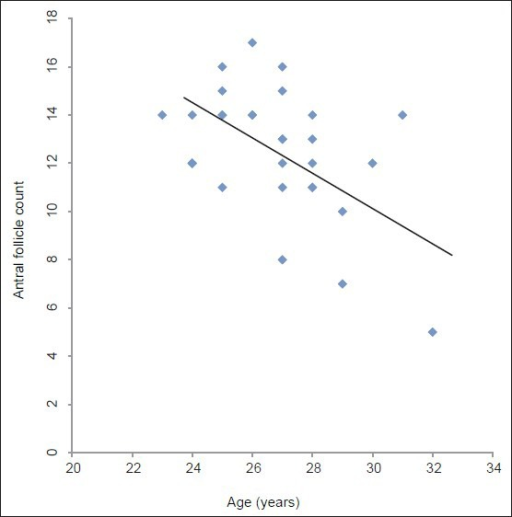 Scatter diagram showing age versus AFC in fertile group