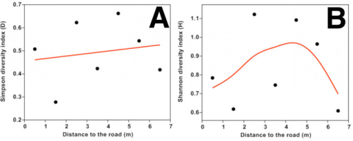 Relationship between leaf mine diversity with distance from road: Simpson's diversity D (a) and Shannon's diversity H (b). The line was fitted by generalized additive models with a third-order polynomial smoothing spline. High quality figures are available online.