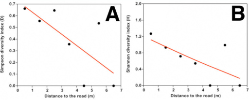 Relationship between leaf gall diversity with distance from road: Simpson's diversity D (a) and Shannon's diversity H(b). The line was fitted by generalized additive models with a third-order polynomial smoothing spline. High quality figures are available online.