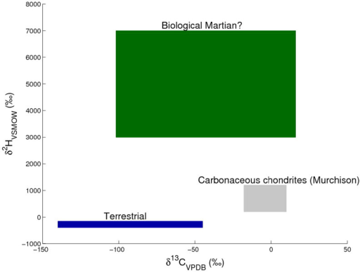 Isotopic composition of CH3Cl of terrestrial and extraterrestrial organic matter.Stable carbon and hydrogen isotope composition of CH3Cl released during low temperature pyrolysis of terrestrial and extraterrestrial organic matter. The green box indicates hypothetical biological Martian signatures based on assumptions provided in the discussion section, the most important of which is that we assumed that life forms on Mars would have evolved in a similar way to those on earth.