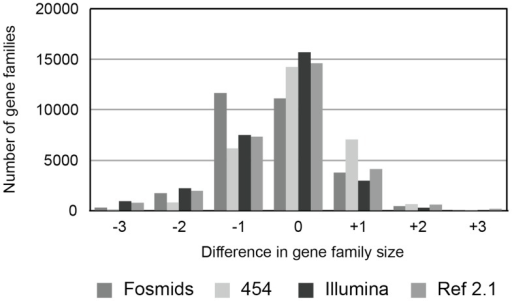 Differences in gene family size when comparing annotated draft genomes (see Table 1 for individual descriptions) to the chicken reference assembly (v4.0).For each gene family, the size (in total number of genes predicted) was compared to the chicken reference; positive numbers indicate an excess number of genes in the draft genome annotations, while negative numbers indicate a deficit of genes. The small number of gene families with more than +/−3 differences from the reference are not shown. Gene models were predicted using GENSCAN.