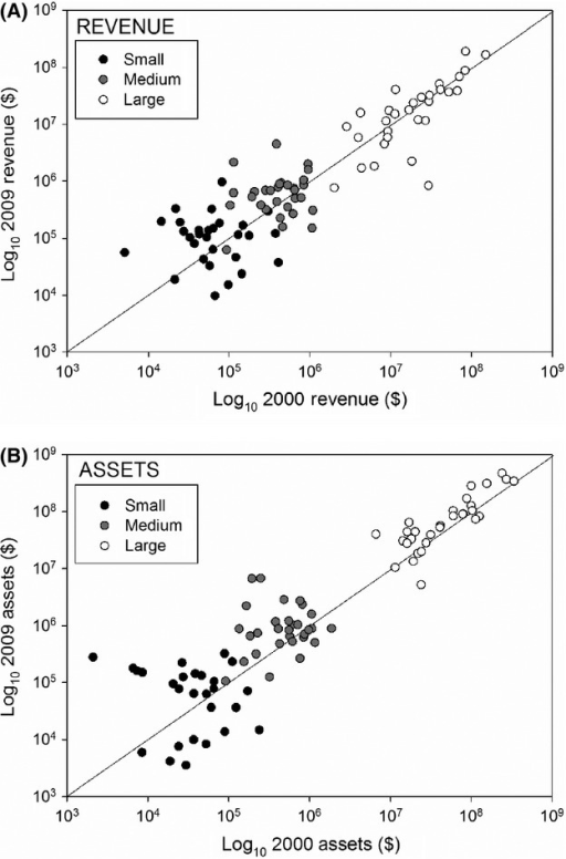 Inflation-corrected annual revenues and total assets for a random sample of 90 small, medium, and large biodiversity conservation nonprofits in 2000 and 2009 with a 1:1 line representing the boundary between negative and positive growth.