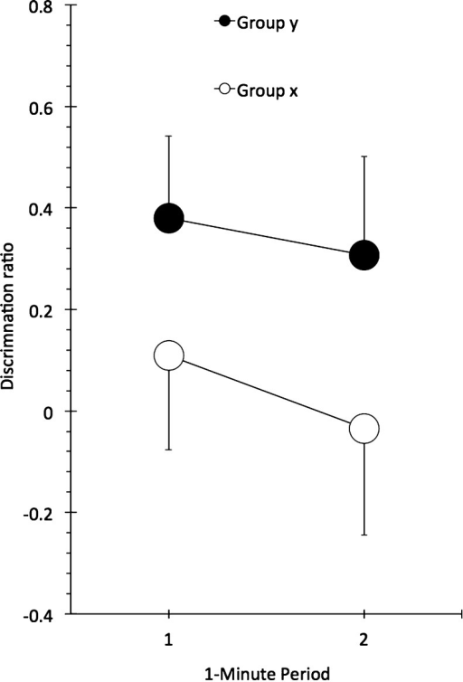 Mean discrimination ratios for the first and second minutes of the test of Experiment 1. Bars show standard error of the mean.
