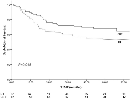 Comparison of failure-free survival between the combined chemo-radiotherapy and radiotherapy groups.Footnote: RT, radiotherapy; CRT, standard chemo-radiotherapy.