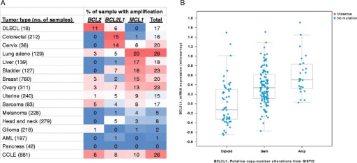 Cross-cancer tumor sample analysis identified colorectal cancer as having the highest frequency of BCL2L1 amplification. a Cross-cancer alteration summary for BCL2, BCL2L1 and MCL1 based on data obtained from cBioPortal for Cancer Genomics. b Correlation between gene expression and copy number alteration of BCL2L1 in 212 colorectal cancer samples
