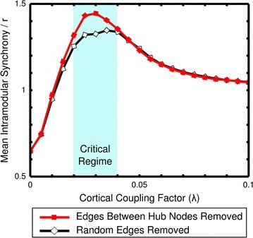 Modularity increased with hub connectivity suppressed. The ratio between the average intramodular synchrony of the functional modules and the whole brain synchrony is displayed for the cases in which either edges between hub nodes or random edges have been removed. Interestingly, when hub connectivity was suppressed, intramodular synchrony relative to global synchrony increased during the critical regime. Conversely, this increase in modularity was not observed when only random edges were removed