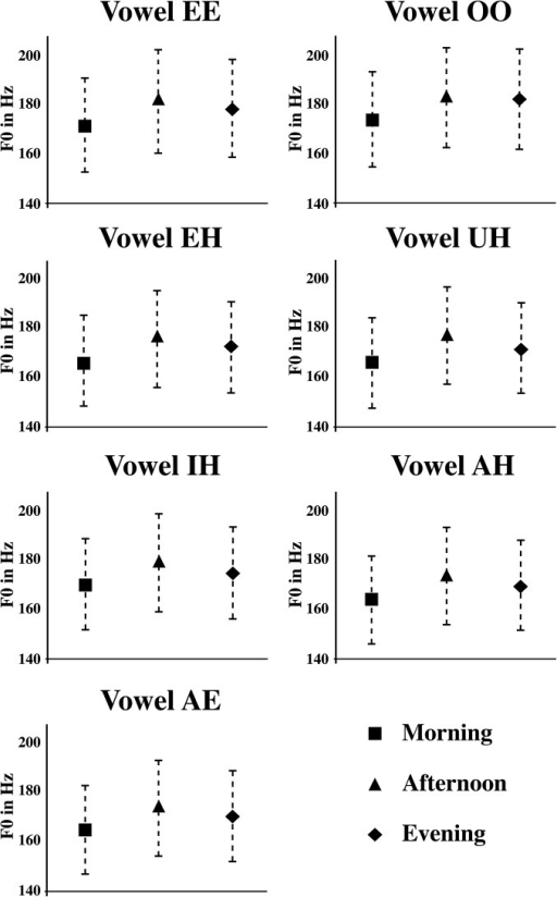 Mean F0 values at three different times (Morning (M), Afternoon (A) and Evening (E)) for each vowel tested across subjects.As indicated by an average standard error of 19.54 Hz over the course day, there is high precision in isolated citation-form vowel production.
