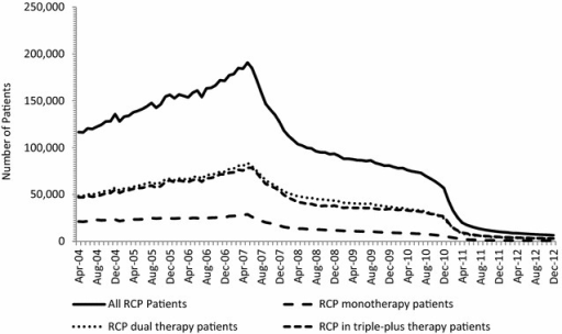 Number of patients receiving a rosiglitazone-containing product (RCP) by month, April 2004 to December 2012