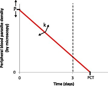 The parasite positivity rate (PPR) as a parasite clearance metric. The PPR at day 3 is defined by the proportion of a population with detectable parasitemia 3 days following treatment initiation. Therefore, for each individual, it reflects a binary outcome according to whether the X-intercept of the parasite clearance curve (also defined as the parasite clearance time) occurs before or after day 3 (dashed line). Whether this occurs or not will depend on the Y intercept (P: the parasite density at treatment commencement) and the gradient of the parasite clearance curve (k: the rate at which parasites are cleared). k will be determined by intrinsic parasite sensitivity (and therefore decrease when drug resistance develops) but may also be affected by pharmacological (e.g. pharmacokinetic variability) and host factors (acquired malaria-specific immunity will augment parasite killing and therefore increase the gradient)