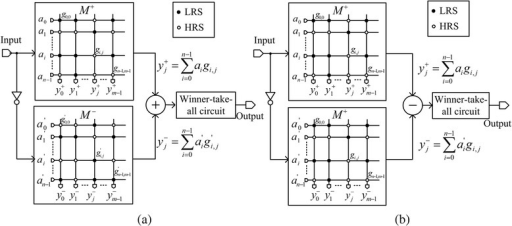 The crossbar array architectures of binary memristors for pattern recognition. a The complementary crossbar architecture [11, 12]. b The twin crossbar architecture [10]