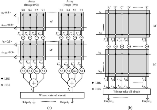 a Twin crossbar circuit of binary memristors for recognizing 10 greyscale images with 32 × 32 pixels [10]. b Twin crossbar circuit of binary memristors for recognizing 26 black-and-white alphabet characters with 8 × 8 pixels