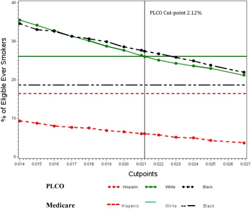 Comparison of Medicare lung cancer screening eligibility* with varying cut-points for PLCOm2012 by race/ethnicity.*Eligibility based on age (55–77), pack—year (30) and any smoking within 15 years.