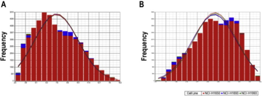 Probe intensity distribution: Histogram for intensity distribution on A) raw and B) log2 normalized data is shown (A bell-shaped curve is overlaid for comparison purposes). Box-and-whisker plot of each experimental condition are shown at the bottom of each histogram. Samples are in the following order: 1) NCI-H1650 pLKO control (Replicate 1), 2) NCI-H1650 Mark2 Knockdown (Replicate 1), 3) NCI-H1693 pLKO control (Replicate 1), 4) NCI-H1693 Mark2 Knockdown (Replicate 1), 5) NCI-H1993 pLKO control (Replicate 1), 6) NCI-H1993 Mark2 Knockdown (Replicate 1), 7) NCI-H1650 Mark2 Knockdown (Replicate 2), 8) NCI-H1650 pLKO control (Replicate 2), 9) NCI-H1693 pLKO control (Replicate 2), 10) NCI-H1693 Mark2 Knockdown (Replicate 2), 11) NCI-H1993 pLKO control (Replicate 2), 12) NCI-H1993 Mark2 Knockdown (Replicate 2).