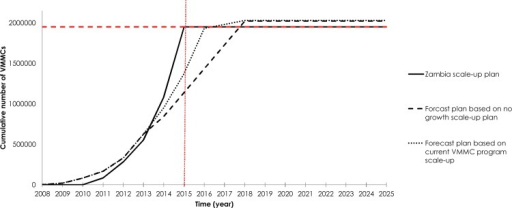 Feasibility and time required to achieve 1.95 million voluntary medical male circumcisions (VMMCs) among 15–49 year old males through two forecast scenarios.The cumulative number of VMMCs for two different projections based on the current roll-out of the VMMC program (forecast plan based on no-growth scale-up scenario and forecast plan based on current VMMC program scale-up scenario). These projections are compared to the original Zambia VMMC program scale-up plan.