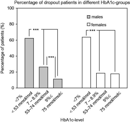 Distribution of dropouts in different HbA1c –groups. ***p < 0.001, χ2 test.
