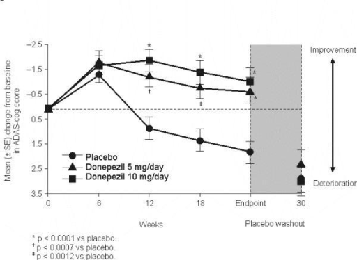 Cognitive function in AD patients receiving donepezil 5 or 10 mg/day or placebo [22]. Values are mean (± standard error of the mean [SEM]) change from baseline. Reassessment 6 weeks after withdrawal of donepezil reveals that the benefits of drug treatment were lost upon withdrawal. (From Rogers SL, Farlow MR, Doody RS, Mohs R, Friedhoff LT. A 24-week, double-blind, placebo-controlled trial of donepezil in patients with Alzheimer's disease. Neurology. 1998;50:136-45.)