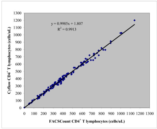 Correlation and R2 values for CD4+ T-lymphocytes obtained by Cyflow and FACSCount.