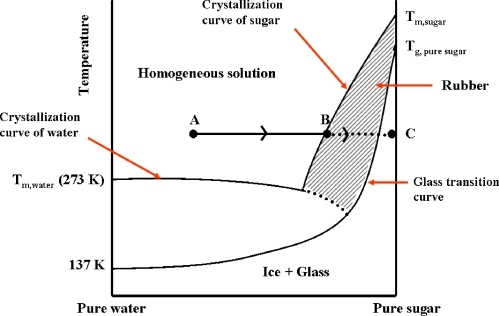 heating curve project