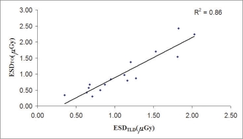 Correlation of the ESDTLD with ESDTO