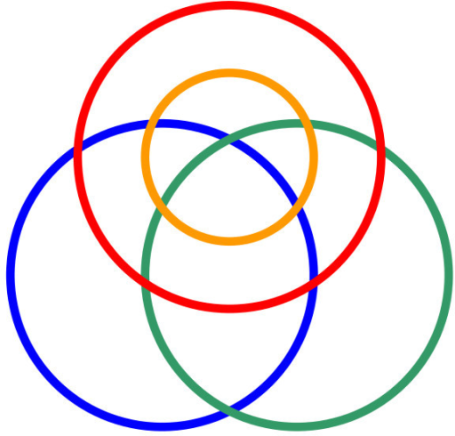 Wenn diagram. Red representing bacteria with efp; orange, a subset of those with the conserved. lysine; blue, bacteria with yjeA; and green, bacteria with yjeK (the colors, of course, are arbitrary, whereas the topology is not).