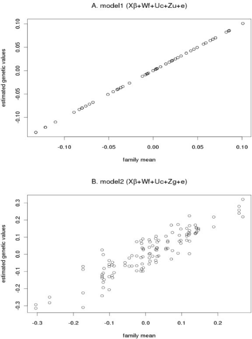 Variation of estimated genetic values within families. Estimated genetic values plotted against family mean for model 1 (A) and model 2 (B)