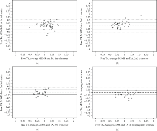 Bland-Altman plots of FT4 (ng/dl), first trimester (T1, 2A), second trimester (T2, 2B), 3rd  trimester (T3, 2C), and in nonpregnant (NP, 2D) women. Difference (MSMS-IA) on Y axis and average value from IA and MSMS on X axis. (Pregnant cohort N with both ranges from 59 (T1) to 26 (T3); nonpregnant cohort N is 28.) Reference line at zero and pairs of lines at ±1SD and  ±2SD.
