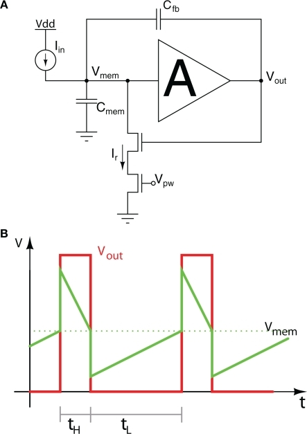 Axon Hillock Circuit A Schematic Diagram B Membra Open I
