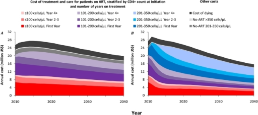 Projected cost of the ART treatment and care program in the Hlabisa subdistrict of the Umkhanyakunde District, KwaZulu/Natal, South Africa, 2010–2040.A. Annual cost when ART is initiated at ≤200 cells/µl. B. Annual cost when ART is initiated at ≤350 cells/µ. All ART costs concern adults aged 15+ and are stratified by CD4+ cell count at initiation and number of years on ART.