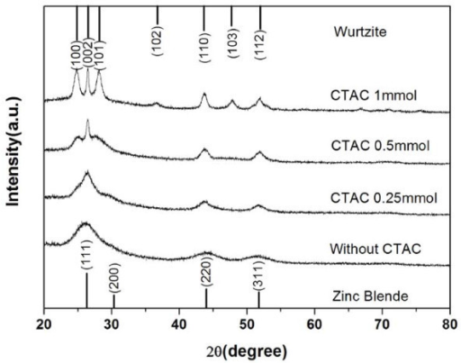 XRD patterns of the CdS nanocrystals obtained with different amounts of CTAC added. A phase transformation from zinc blende to wurtzite was exhibited with the increase of the amount of CTAC.