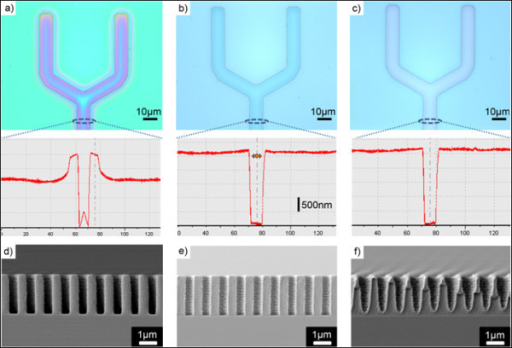 The effect of temperature on TAHL process. Microscopic images and surface profiles of the embossed PR patterns at temperatures of (a) 70°C, (b) 90°C, and c) 110°C. FE-SEM cross-sectional views after single interference lithography and subsequent development with the embossed PR at temperatures of (d) 70°C, (e) 90°C and (f) 110°C.