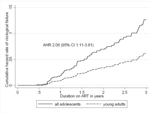 Adjusted Cox proportional hazard regression model for virological failure among adolescents and young adults. Virological failure was defined as 2 consecutive viral loads above 1000 copies/mL and adjustment was made for age, baseline CD4 count and viral load.