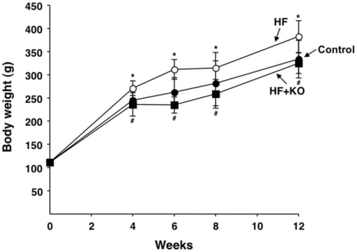 Effect of KO on body weight.Body weights of rats fed control (filled circle), HF (open circle) and HF+KO (filled square) diets are indicated for the treatment periods in weeks. Each point represents the mean ± SD for 10 animals. *P<0.05 vs. rats fed control diet; #P<0.05 vs. rats fed HF diet.