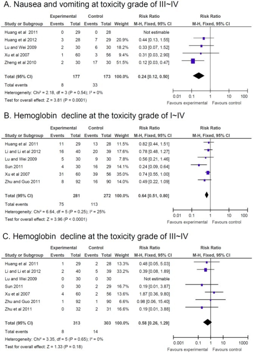 Reduction of adverse effects.Reduction of adverse effects estimated from meta-analysis of pairwise comparisons in patients with Chinese herbal medicine (CHM, treatment group) versus patients without CHM (control group). (A) Number of patients with nausea and vomiting at toxicity grade of III-IV. (B) Number of patients with hemoglobin decline at the toxicity grade of I-IV with CTC therapy. (C) Number of patients with hemoglobin decline at the toxicity grade III–IV with CTC therapy.