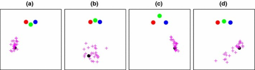 "Four examples of navigation-error data, shown as a plan view in a 4 m  4 m box. The magenta pluses indicate points in the room which subjects reported as being the same as the goal point (black dot). The distribution of these points depends on the geometry of the condition: those with a small visual angle between poles tend to have a more ""radial"" distribution, e.g. conditions a and c, where the green and blue poles were seen as being close together when viewed from the goal point. In conditions b and d, the poles appear more uniformly spaced, and the recorded end-points are more dispersed"