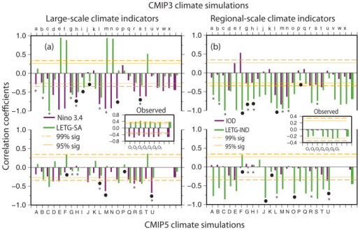Correlation coefficients between CIM rainfall and (a) large scale climate indicators (ENSO – Purple, land-ocean thermal gradient: LETG-SA - green) and (b) regional scale indicators (IOD – Purple and land-ocean thermal gradient (LETG-IND, green) for CMIP3 (top panels) and CMIP5 (bottom panels); the corresponding observed correlation coefficients from multiple observations for the period (1951–2005) are shown in the middle panel.The symbol• indicates significant (P < 0.2) negative trend, while * indicates simulations that reproduce current mean annual and seasonal rainfall in the acceptable uncertainty band.