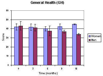 The development of general health (GH) in women and men. Time course following beginning of pain intervention study (average ± SEM).