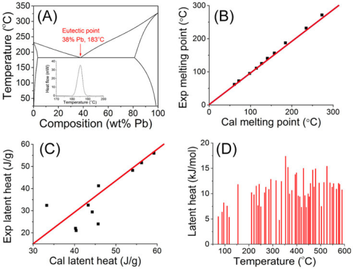 A Calculated Lead Tin Phase Diagram And Dsc Curve Of Open I