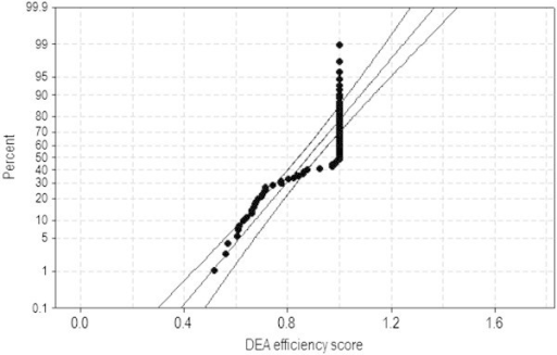 Normal probability plot of DEA efficiency scores with the 95% CI (n2 = 69).