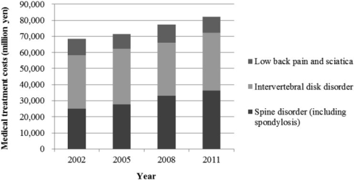 Trend of total medical cost of work-related low back pain in Japan.