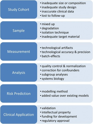 Challenges in transcriptomic biomarker development. Figure depicts main steps in Biomarker discovery and development and associated challenges to overcome