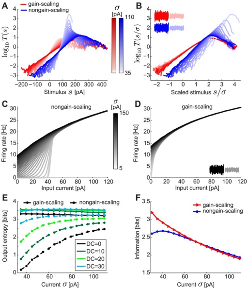 LN models and – curves for gain-scaling (GS) and nongain-scaling (NGS) neurons.A. The nonlinearities in the LN model framework for a GS (red) ( pS/µm2 and  pS/µm2) and a NGS (blue) ( pS/µm2 and  pS/µm2) neuron simulated as conductance-based model neurons (Eq. 2). The nonlinearities were computed using Bayes' rule: , where  is the neuron's mean firing rate and  is the linearly filtered stimulus (see also Eq. 7 in Methods). B. The same nonlinearities as A, in stimulus units scaled by  (magnitude of stimulus fluctuations). The nonlinearities overlap for GS neurons over a wide range of . C–D. The – curves for a NGS (C) and a GS neuron (D) for different values of . E. The output entropy as a function of the mean (DC) and  (amplitude of fast fluctuations). F. Information about the output firing rate of the neurons as a function of .