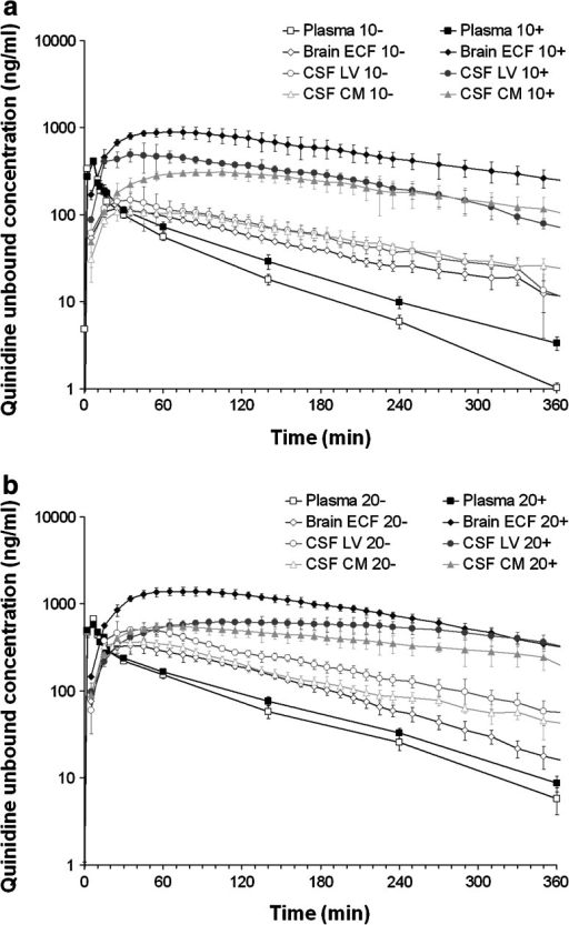 Average (geometric mean ± SEM) unbound quinidine concentration–time profiles following intravenous administration of quinidine, with (+) or without (−) co-administration of tariquidar (15/mg/kg). a 10 mg/kg quinidine dose: for plasma (n = 11 (−) and 6 (+)), brainECF (n = 6 (−) and 4 (+)), CSFLV (n = 4 (−) and 3 (+)) and CSFCM (n = 4 (−) and 4 (+). b 20 mg/kg quinidine dose. Plasma (n = 9 (−) and 11 (+)), brainECF (n = 5 (−) and 6 (+)), CSFLV (n = 4 (−) and 4 (+)) and CSFCM (n = 6 (−) and 6 (+))