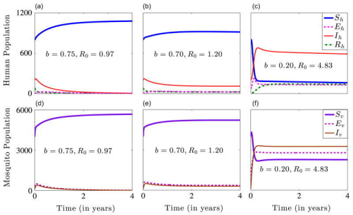 Numerical solutions of system (2.4) for b∈{20, 0.70, 0.75} and the other parameters in Table 1. The initial conditions used are . Graphs (a) and (d) show stable disease-free human and mosquito equilibrium solutions. Graphs (b) and (c) show stable endemic human equilibrium solutions, while graphs (e) and (f) show stable endemic mosquito equilibrium solutions.