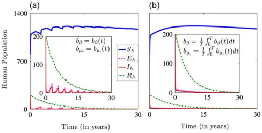 Simulation results illustrating the dynamics of the non-autonomous model (2.4) for the initial conditions  and the parameters in Table 1 with b0 = 0.6 and βmax = 0.5. (a) Dynamics for periodic time-dependent bβ and bμv showing a fast initial decline and damped secondary waves of infection over time. (b) Dynamics of system (2.4) for time-averaged bβ and bμv. The smaller plots highlight the decline in the exposed, infectious and immune populations.
