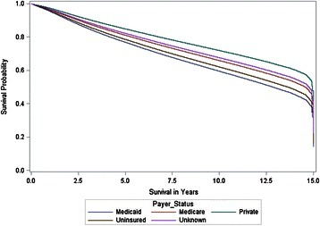 Direct adjusted survivor functions for payer status. Direct adjusted median overall survival (MOS) was 14.9, 14.8, 14.6, 13.6, and 12.8 years for private, unknown, Medicare, uninsured, and Medicaid respectively.