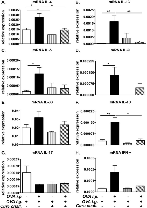 Curcumin treatment during OVA-challenge suppresses intestinal Th2 cytokine production.Mice were fed with OVA and curcumin as depicted in Fig 1C. (A-H) Expression of jejunal mRNA for various cytokines is shown. Data are representative of 2 independent experiments. * = p<0.05; ** = p<0.01.